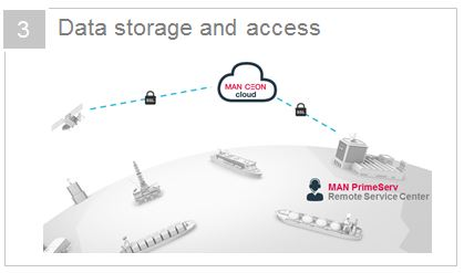 3_ Data Storage and Access