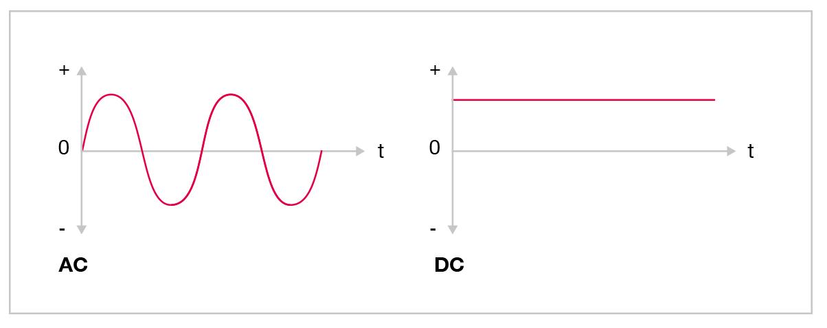 Remarkable Ac Dc Wiring Database Ilarigelartorg